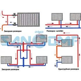 Как подключить радиатор отопления максимально эффективно?